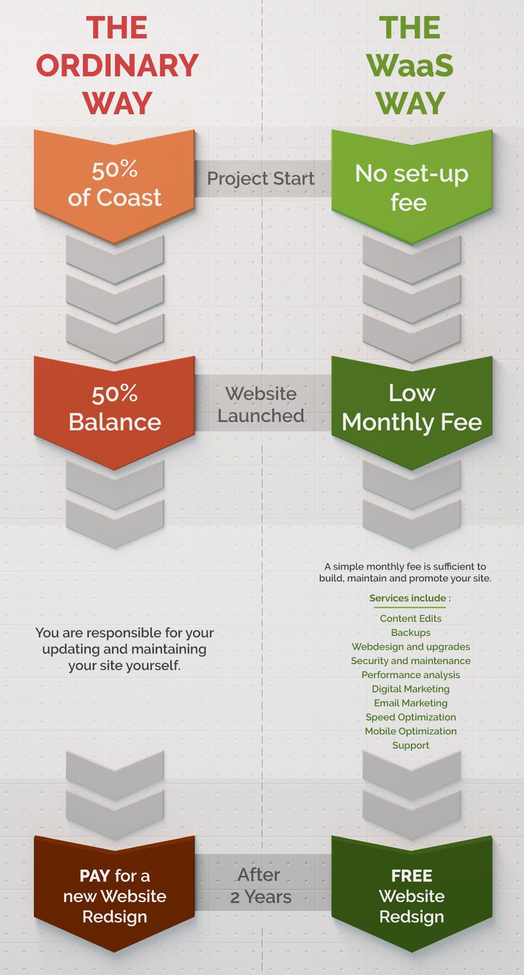 Website as a service comparaison