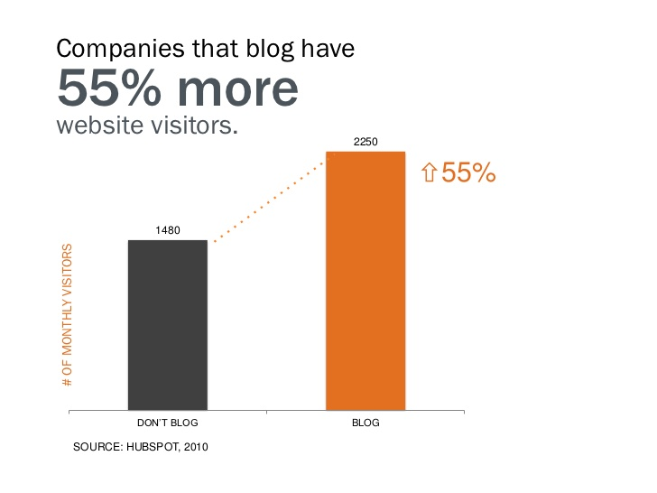 blogs attract visitors