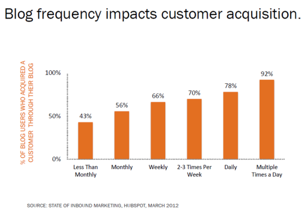 blogs impacts customer acquisition