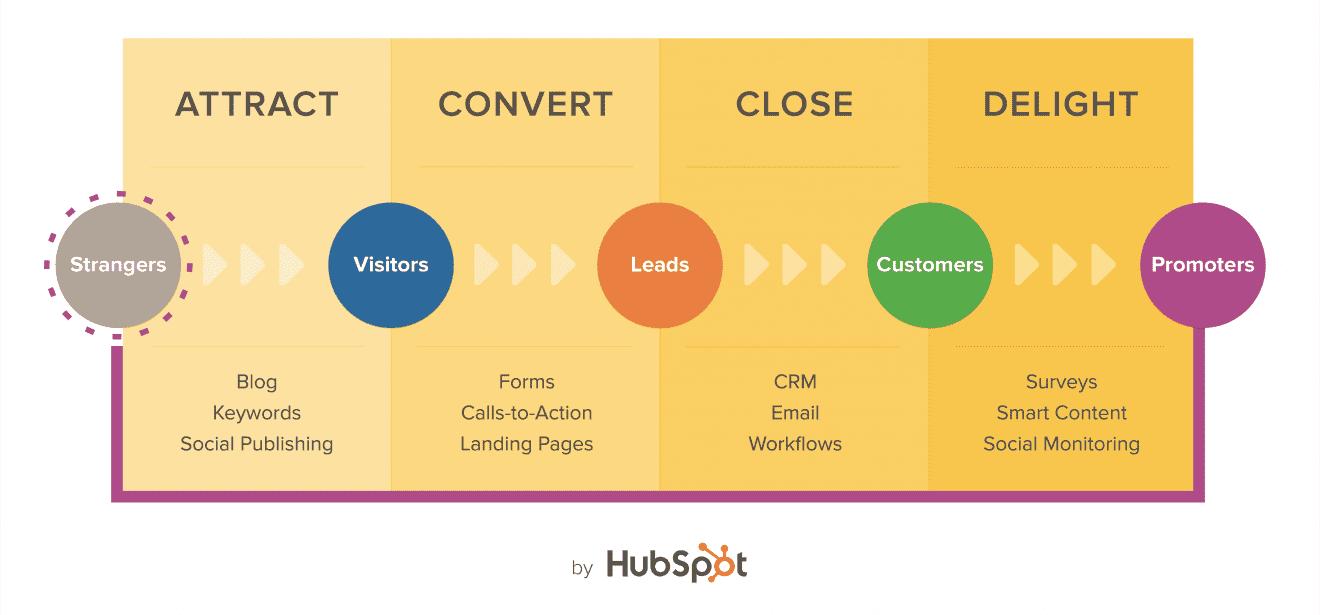 inbound marketing proces