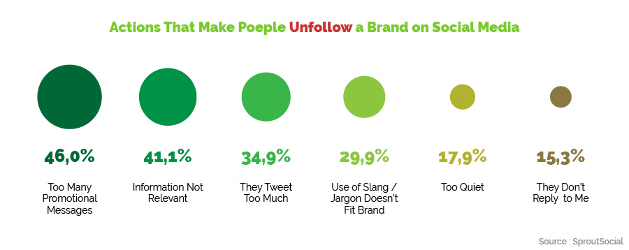 reasons why people unfollow a brand on social media
