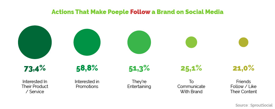 why people follow a brand on social media