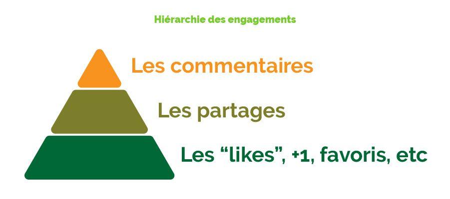 hierarchie des engagements