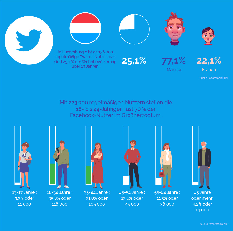 twitter-statistiken fur luxemburg