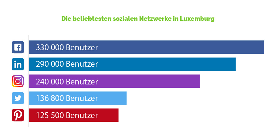 Popularity Social media in Luxembourg