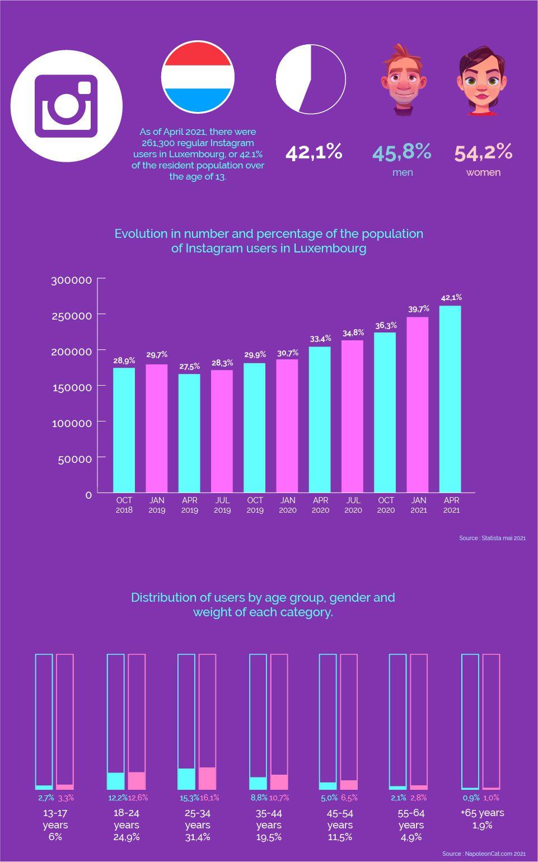 instagram-statistiken in luxemburg