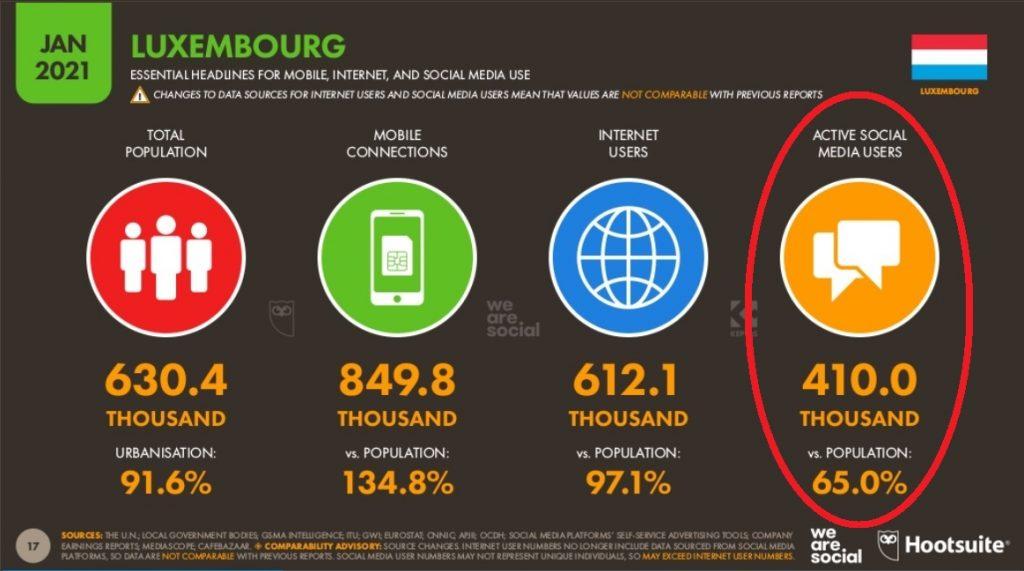 utilisation réseaux sociaux au luxembourg