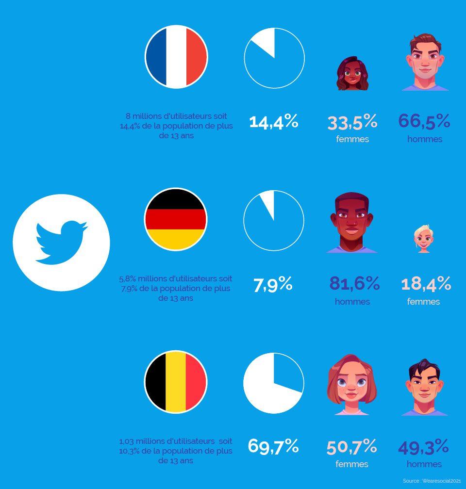 statistiques de twitter en allemagne, en france et en belgique