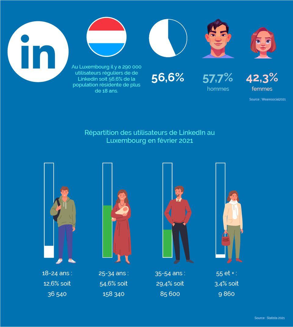 statistiques pour Linkedin au luxembourg