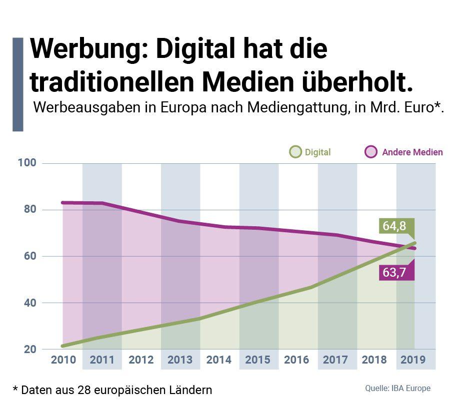 digitale Werbung in Europa