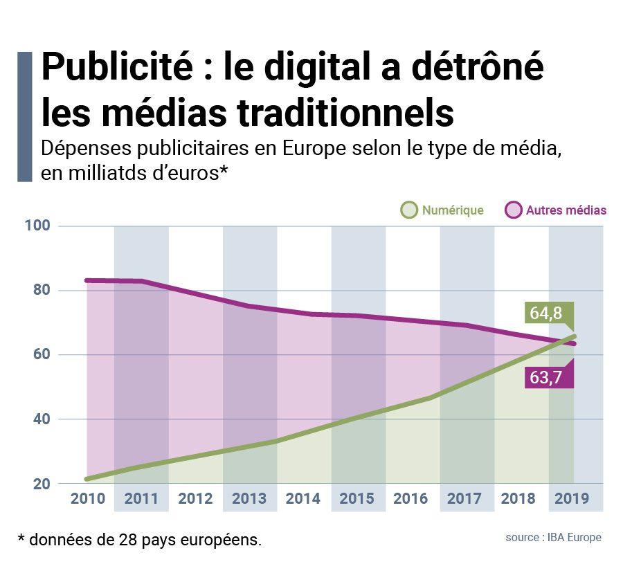 poids de la publicité digitale en Europe